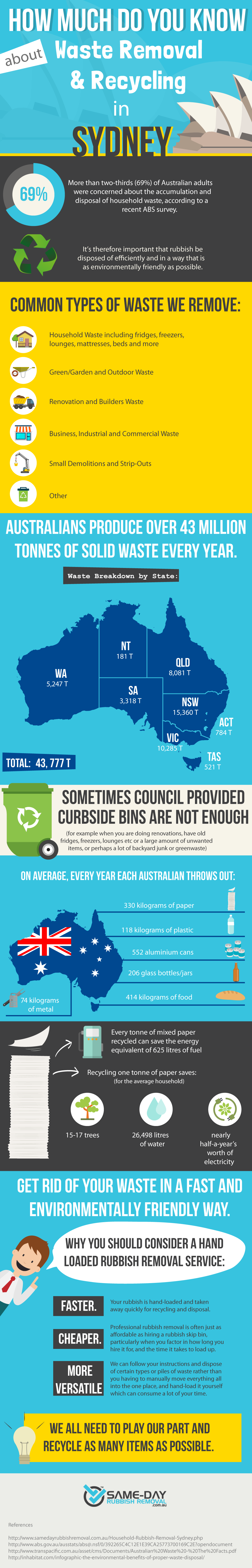 Australian Waste and Recycling Infographic